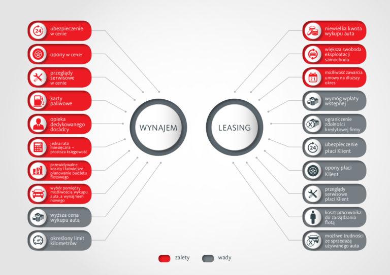 Kaizen Infografika: Wynajem, a leasing - wady i zalety